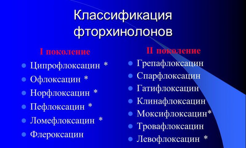Классификация фторхинолонов