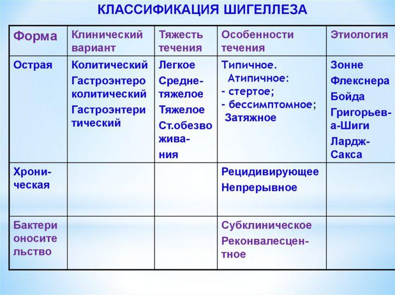 Особенности течения заболевания