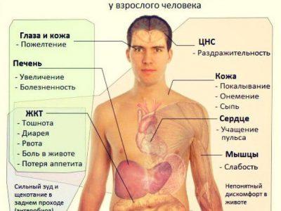 Признаки и причины заражения паразитами у человека